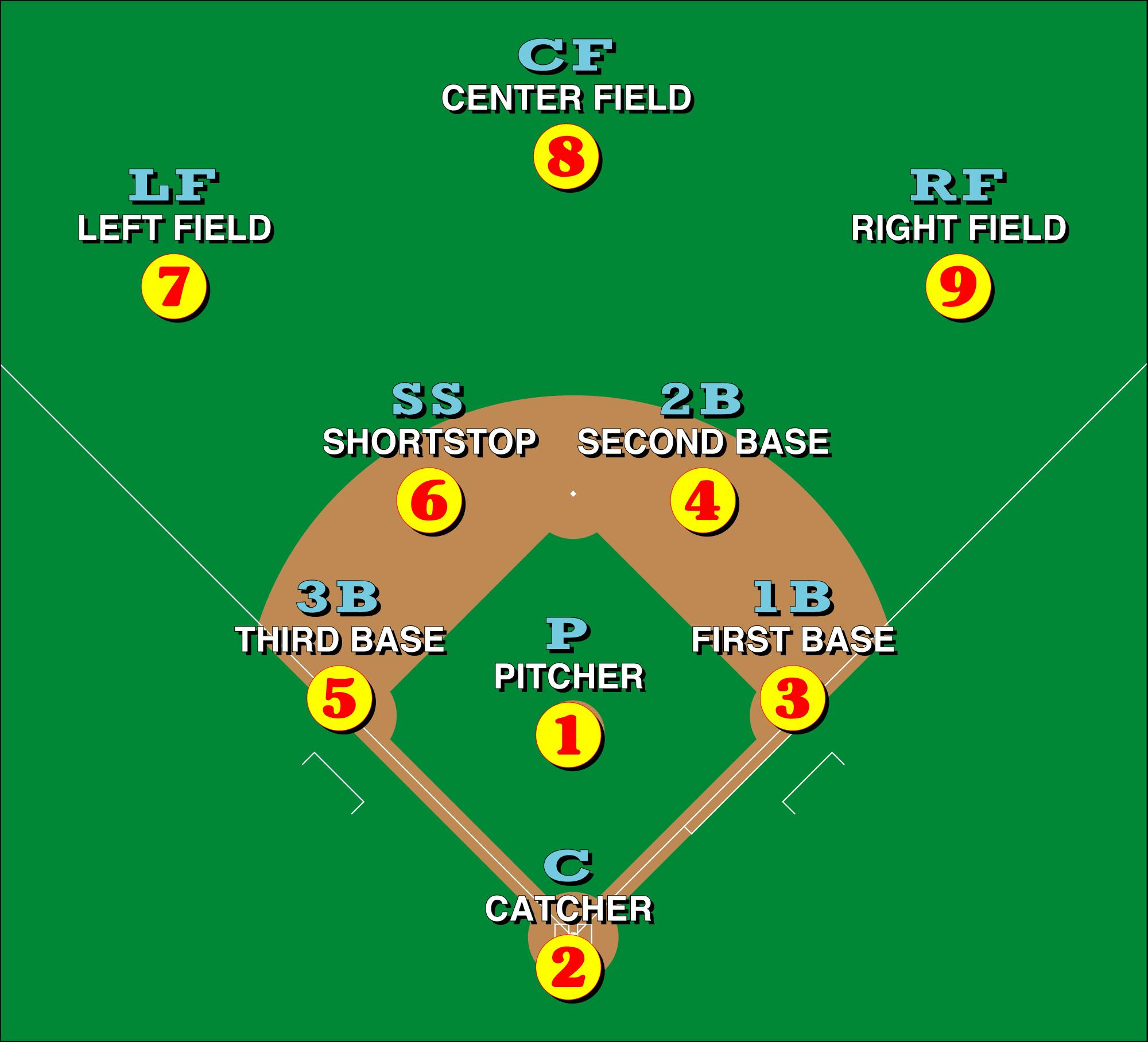 Posições do beisebol