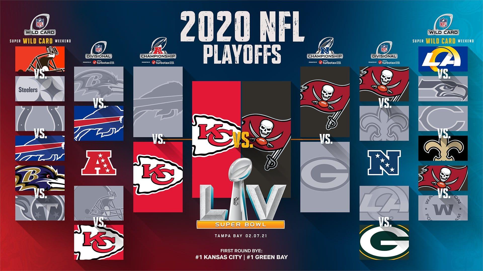 Playoffs Nfl 2020 Os Classificados Jogos E Resultados Da Pos Temporada